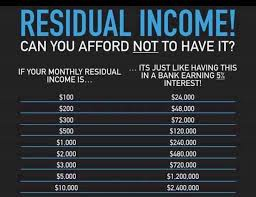 Wealth Creation Through Residual Income And Health