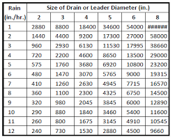 Roof Drain Pipe Sizing Chart Pipe Sizing Charts Tables Energy Models Com
