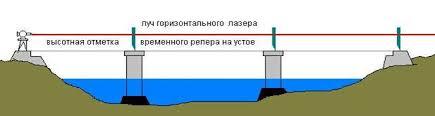 Геодезия Геодезическое обеспечение при строительстве мостов  Так в Чехословакии при строительстве железнодорожного моста применялась лазерно телевизионная система