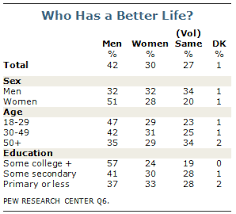 Gender Roles Brazil Vibrant Convivial Complex