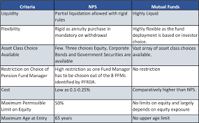 Compare Mutual Funds Chart Retirement Plan Comparison Chart Plans Nps Vs Mutual Funds