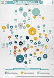infographic the greatest inventions of all time the greatest inventions of all time