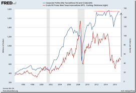 Corporate Profit Margins Chart Edge And Odds Page 196