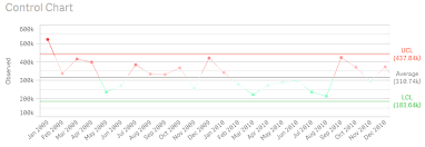 Process Control Charts In Qlik Sense Qlik Community