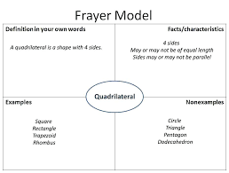 Frayer Model Math Template Model Template Retrieved From Math Frayer Indemo Co