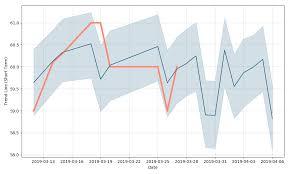 Faran Sugar Mills Limited Price Frsm Forecast With Price