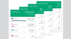 social media dashboard peakfeeds dashboards offer small businesses all their social media