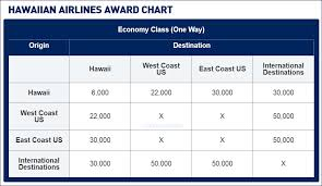 Jetblue Chart Publish Award Chart For Hawaiian Flyertalk Forums