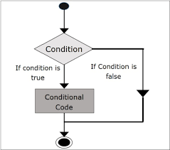 If Else Flow Chart Diagram Scala If Else Statements Tutorialspoint