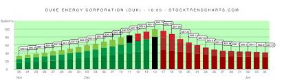 Duk Stock Trend Chart Duke Energy