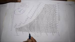 About Psychrometric Chart M5 21 Engineering Thermodynamics In Tamil
