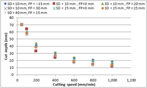 Fiber Laser Cutting Speed Chart High Power Fiber Laser Cutting Parameter Optimization For