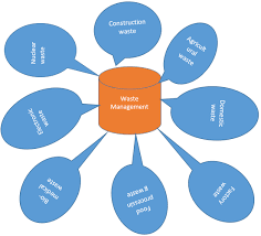 waste management waste management articles types of waste types of waste