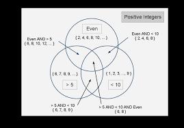 Venn Diagram Help What Is A Venn Diagram