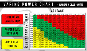 Vape Settings Chart 71 Accurate Ohm Guide For Vaping