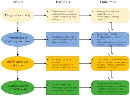 Design Structure Matrix Methods Sustainability Free Full Text A Novel Method Of