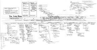 Family Chart Thaddeus Lowe Family Chart