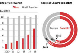 American Box Office Chart Box Office News China Real Time Report Wsj