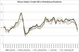 Kerosene Price Chart How Correlated Are Crude Oil Prices To Finished Petroleum