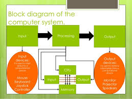 diagram of computer system diagram image wiring block diagram of computer system the wiring diagram on diagram of computer system
