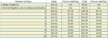 Disney World Ticket Price Chart Is The Disney World No Expiration Ticket Upgrade Worth The
