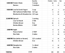 Workout Goal Chart A Sample Day Of Eating For Any Fitness Goal Hawk Strength