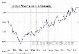 Jetblue Airways Corp Nasd Jblu Seasonal Chart Equity Clock