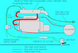 15cooling this diagram shows the heat exchanger as part of the manifold this is modern practice an alternative is to place it across the front of the engine