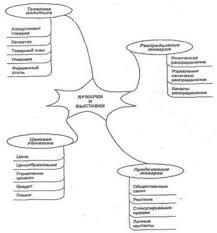 Ярмарки и выставки как инструмент маркетинга Рефераты ru Ярмарки и выставки как инструмент маркетинга