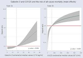 Ca 125 Levels Chart Prognostic Value Of The Interaction Between Galectin 3 And