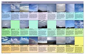 Noaa Sky Watcher Chart Weather Graphics Weather Forecasting Software And Books