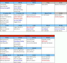 Patriots Chart Patriots Projected Post Draft Depth Chart Extra Points