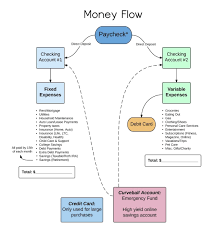 Smart Money Flow Chart A Smart System To Track Your Money Flow Financial Planner