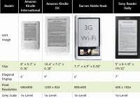 Tablet Ereader Comparison Chart 2013 Ebook Reader Comparison Chart E Ink And Color Tablets