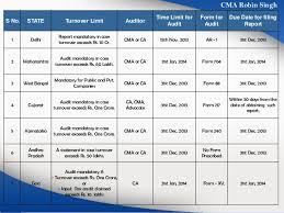 Vat Chart For Fy 2017 18 Vat Audit Chart All India