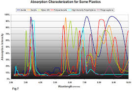 Choosing The Best Plastic Joining Process For The