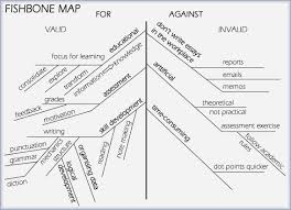 step organise data and ideas revise thesis statement the fishbone map