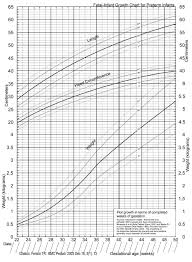 Fenton Preterm Growth Chart Girl Premature Growth Chart Lamasa Jasonkellyphoto Co