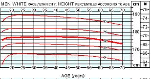 average height for men
