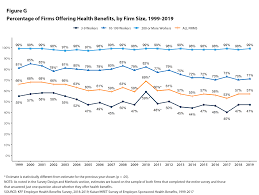 Health insurance costs vary from person to person. What Percent Of Health Insurance Is Paid By Employers