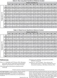 Grain Moisture Equilibrium Chart Grain Drying Tools Equilibrium Moisture Content Tables And