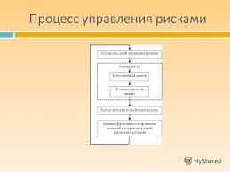 Презентация на тему ПРОЦЕСС УПРАВЛЕНИЯ РИСКАМИ НА ПРЕДПРИЯТИИ  5 Процесс управления рисками