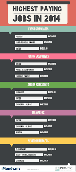 Interesting Jobs List The Highest Paying Jobs In Malaysia Infographic Imoney