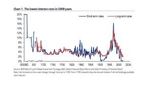 Global Interest Rates Chart Charting The Lowest Interest Rates In 5 000 Years Worst