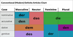 Der Die Das Chart German Articles Your Essential Guide German With Laura