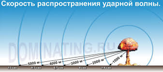 Понятие ядерного оружия как орудия массового поражения Реферат  Таким образом УВ представляет собой скачек уплотнения в атмосфере и движется со сверхзвуковой скоростью Скачок уплотнения это зона очень небольшая