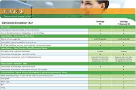 Nuance Ocr Solution Comparison Chart Omnipage 18 Omnipage