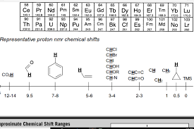 H Nmr Chemical Shift Chart Solved Using The Following Hnmr Peaks And The Chemical Sh
