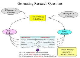 images about Thesis   Dissertation Writing on Pinterest