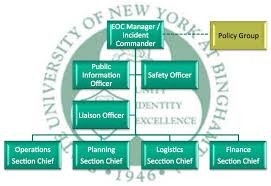 Binghamton University Emergency Management Emergency